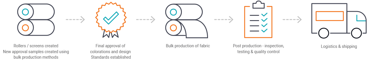Production Process for fabric